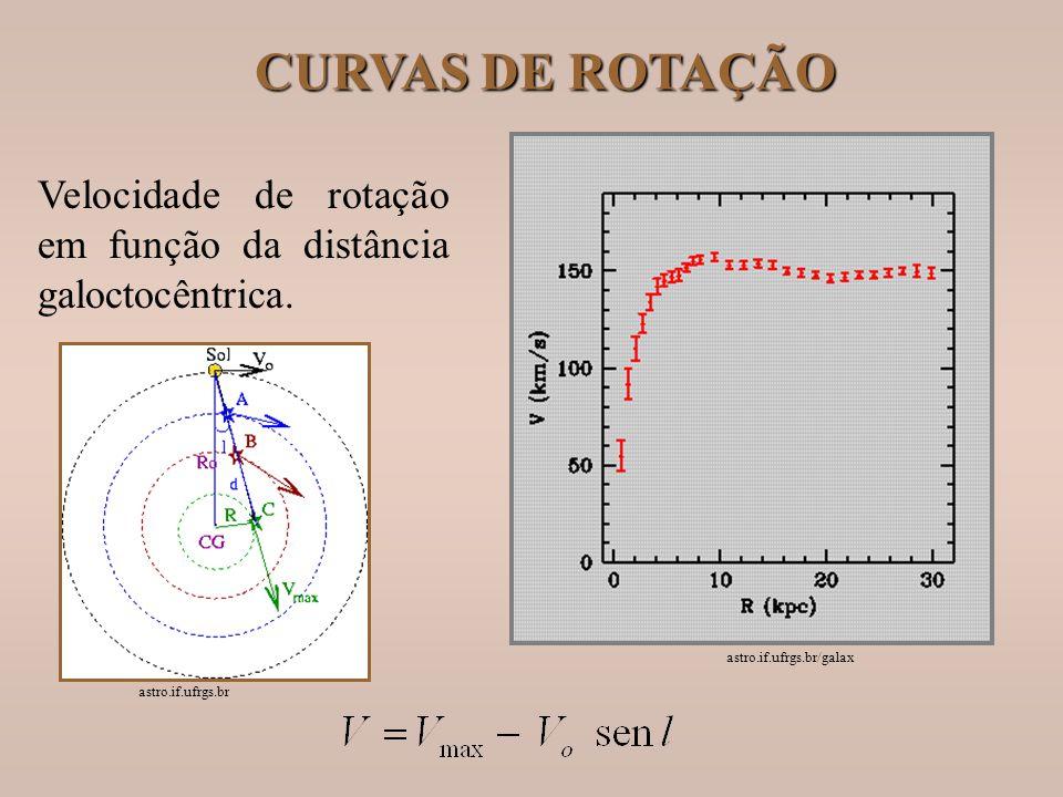 CURVAS DE ROTAÇÃO Velocidade de rotação em função da distância galoctocêntrica. astro.if.ufrgs.br/galax astro.if.ufrgs.br