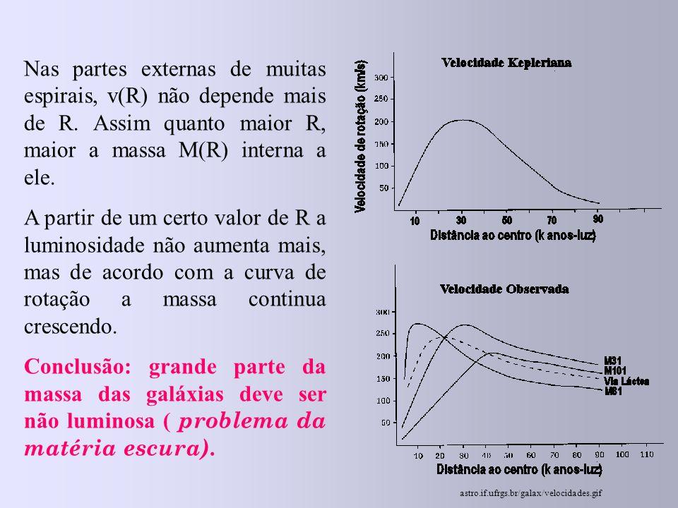 Nas partes externas de muitas espirais, v(R) não depende mais de R. Assim quanto maior R, maior a massa M(R) interna a ele. A partir de um certo valor
