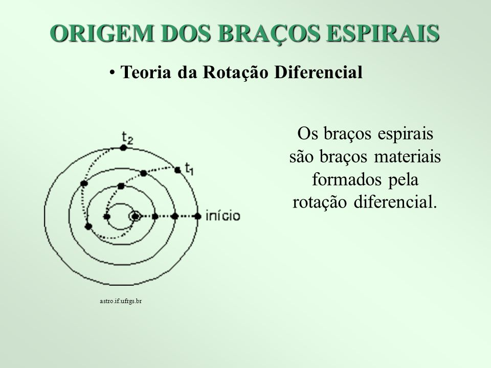 ORIGEM DOS BRAÇOS ESPIRAIS Teoria da Rotação Diferencial Os braços espirais são braços materiais formados pela rotação diferencial. astro.if.ufrgs.br