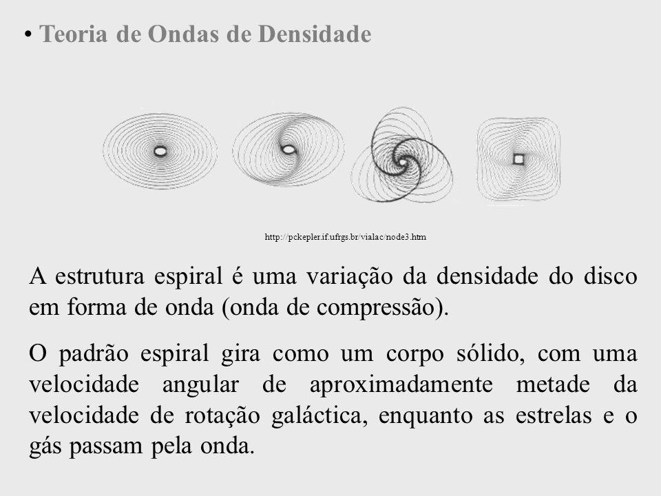 Teoria de Ondas de Densidade A estrutura espiral é uma variação da densidade do disco em forma de onda (onda de compressão). O padrão espiral gira com
