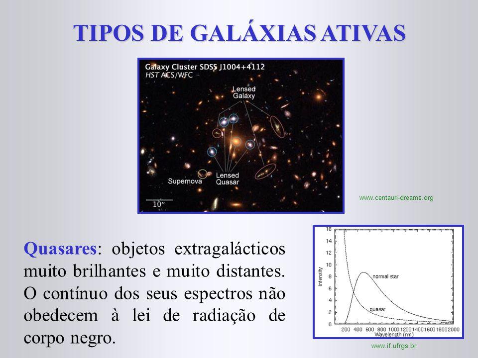 TIPOS DE GALÁXIAS ATIVAS www.centauri-dreams.org Quasares: objetos extragalácticos muito brilhantes e muito distantes. O contínuo dos seus espectros n