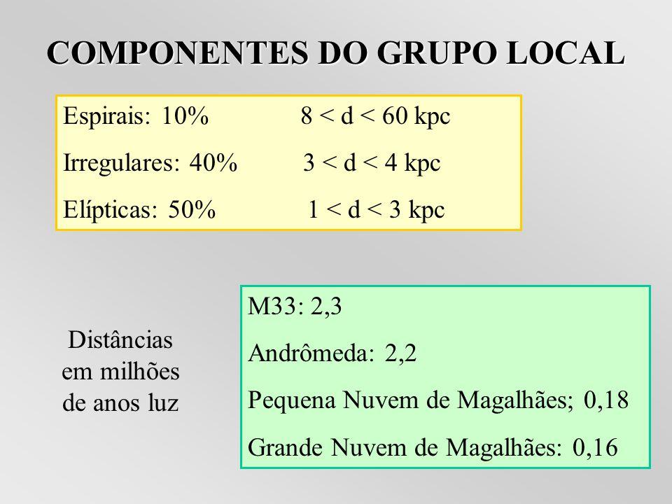 COMPONENTES DO GRUPO LOCAL Espirais: 10% 8 < d < 60 kpc Irregulares: 40% 3 < d < 4 kpc Elípticas: 50% 1 < d < 3 kpc M33: 2,3 Andrômeda: 2,2 Pequena Nuvem de Magalhães; 0,18 Grande Nuvem de Magalhães: 0,16 Distâncias em milhões de anos luz