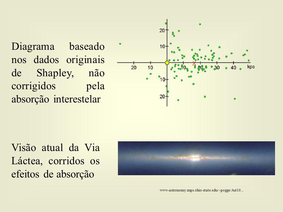 Diagrama baseado nos dados originais de Shapley, não corrigidos pela absorção interestelar Visão atual da Via Láctea, corridos os efeitos de absorção