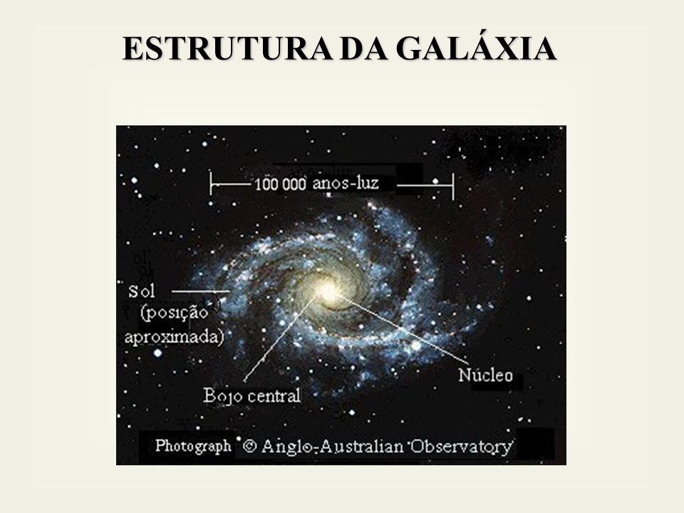 GALÁXIAS ATIVAS Apresentam um núcleo com luminosidade muito acima da luminosidade normal das galáxias e emitem luz em todo ou quase todo o espectro eletromagnético.