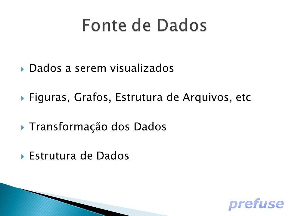  Dados a serem visualizados  Figuras, Grafos, Estrutura de Arquivos, etc  Transformação dos Dados  Estrutura de Dados