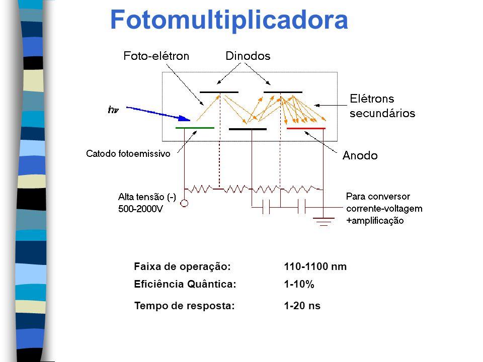 Fotomultiplicadora Faixa de operação:110-1100 nm Eficiência Quântica:1-10% Tempo de resposta:1-20 ns