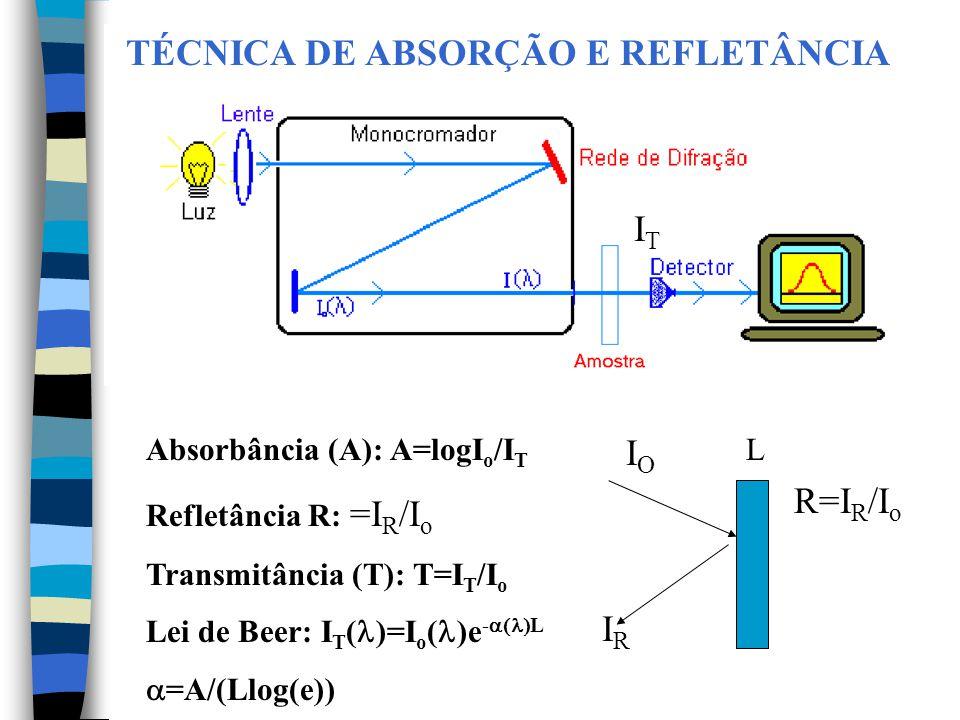 TÉCNICA DE ABSORÇÃO E REFLETÂNCIA Absorbância (A): A=logI o /I T Refletância R: =I R /I o Transmitância (T): T=I T /I o Lei de Beer: I T ( )=I o ( )e