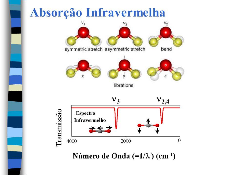Absorção Infravermelha Número de Onda (=1  ) (cm -1 ) 3 2,4 Transmissão