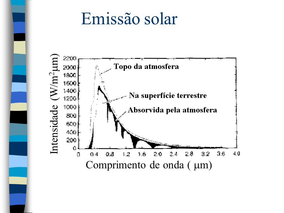 Emissão solar Comprimento de onda (  m) Intensidade (W/m 2  m)
