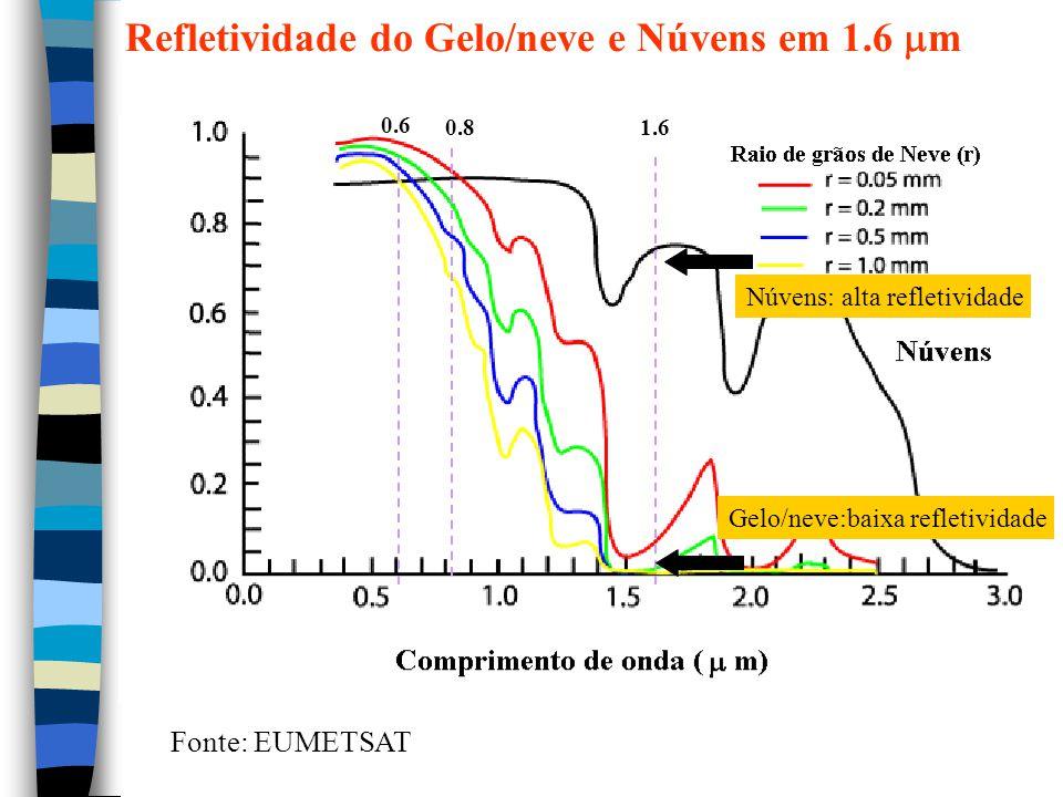 0.6 0.81.6 Gelo/neve:baixa refletividade Núvens: alta refletividade Fonte: EUMETSAT Refletividade do Gelo/neve e Núvens em 1.6  m