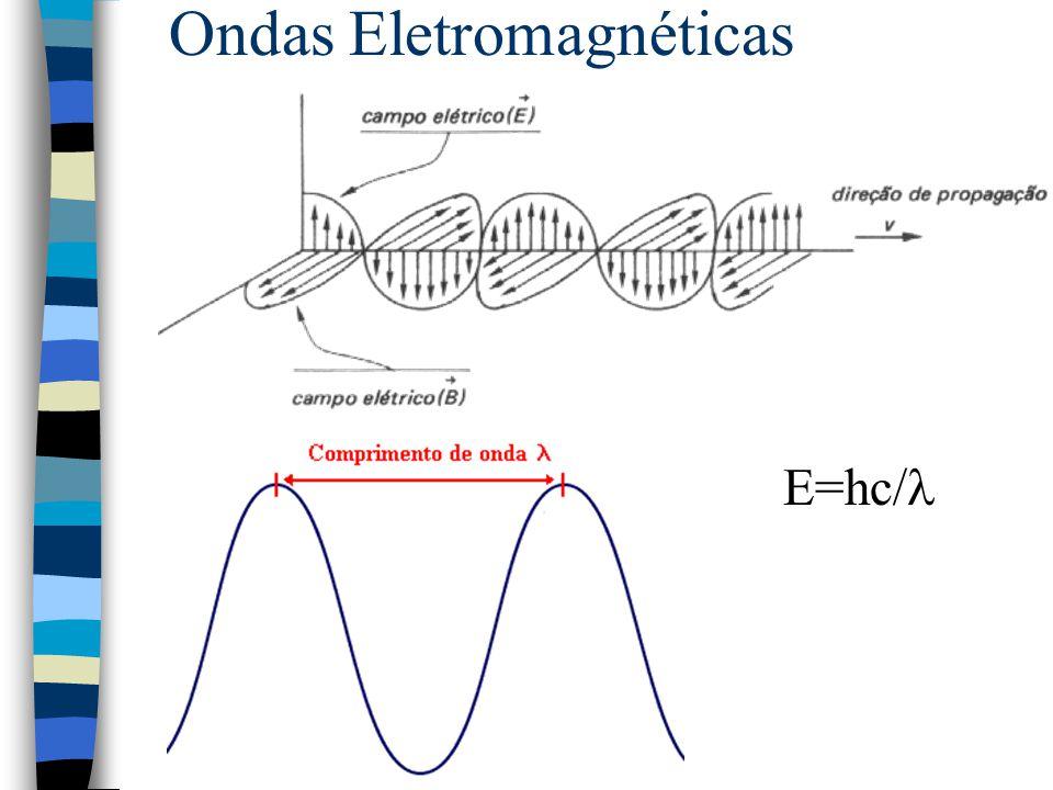 Ondas Eletromagnéticas E=hc/