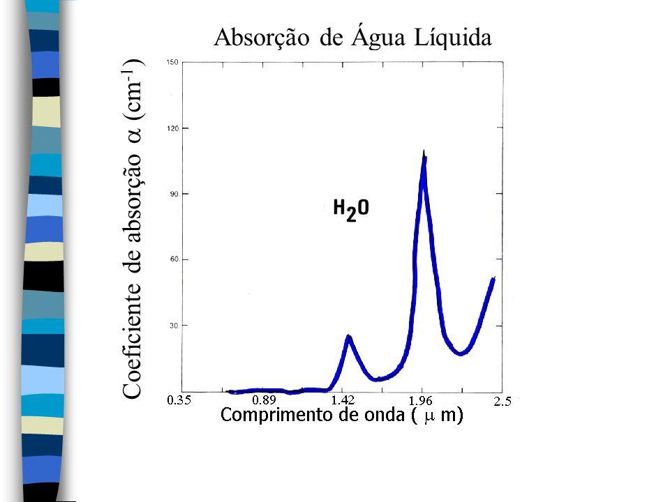 Absorção de Água Líquida Coeficiente de absorção  (cm -1 )
