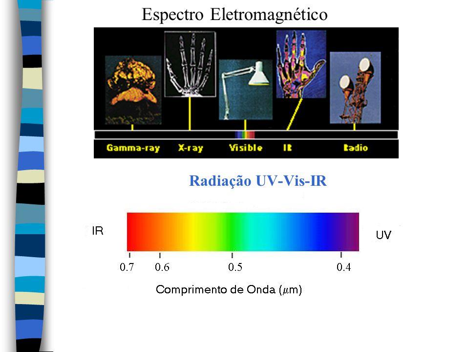 Espectroscopia Óptica Consiste na interação de radiação (na faixa do UV, Vis e IR) com a matéria (sólido, líquido ou gás).