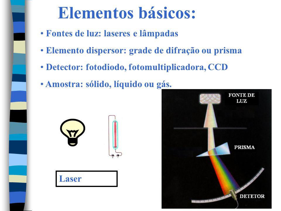 Elementos básicos: Fontes de luz: laseres e lâmpadas Elemento dispersor: grade de difração ou prisma Detector: fotodiodo, fotomultiplicadora, CCD Amos