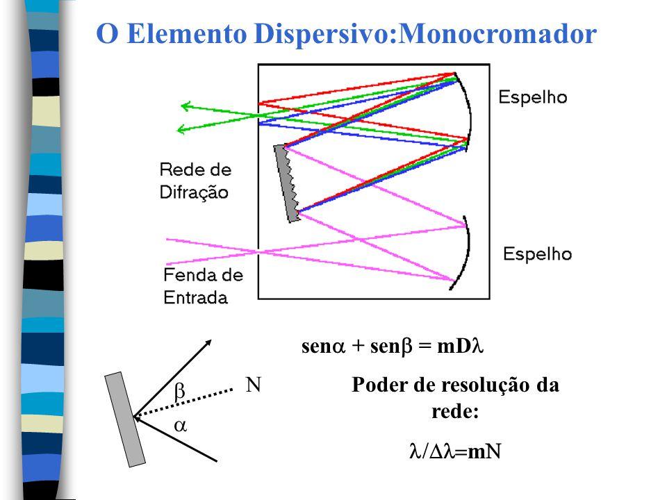 sen  + sen  = mD N   Poder de resolução da rede:  m  O Elemento Dispersivo:Monocromador