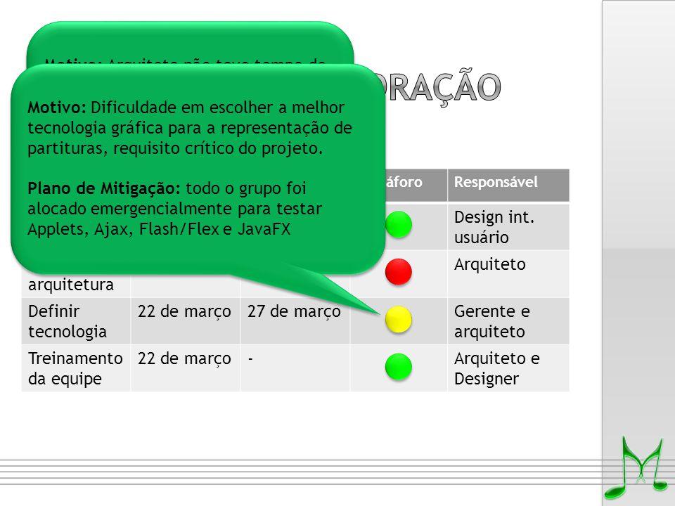TarefaPrazo inicialNovo prazoSemáforoResponsável Definir requisitos 19 de março20 de março  Design int. usuário Definir arquitetura 22 de março29 de