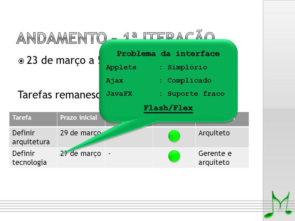 TarefaPrazo inicialNovo prazoSemáforoResponsável Definir arquitetura 29 de março-Arquiteto Definir tecnologia 27 de março-Gerente e arquiteto  23 de