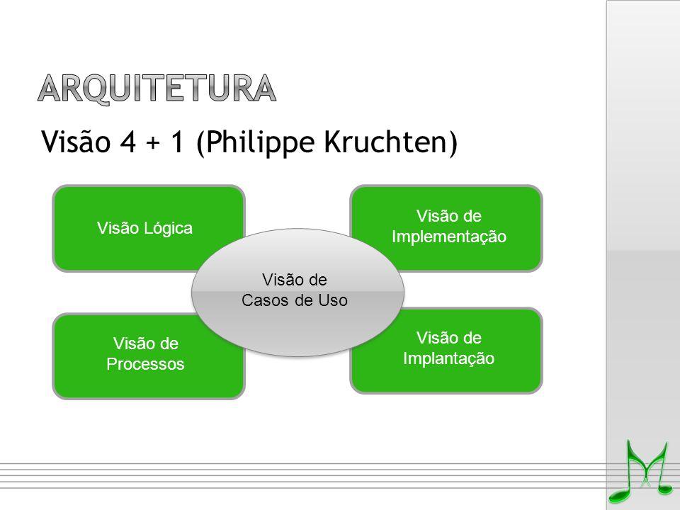 Visão 4 + 1 (Philippe Kruchten) Visão de Processos Visão de Implantação Visão de Implementação Visão Lógica Visão de Casos de Uso