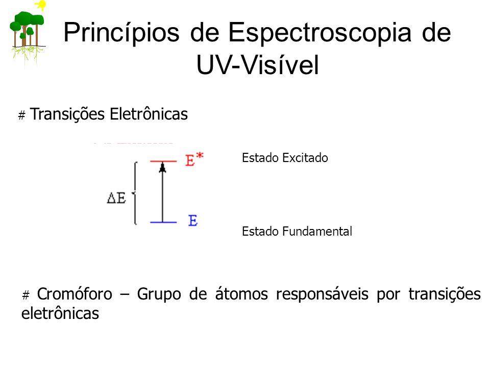 Princípios de Espectroscopia de UV-Visível # Transições Eletrônicas Estado Fundamental Estado Excitado # Cromóforo – Grupo de átomos responsáveis por