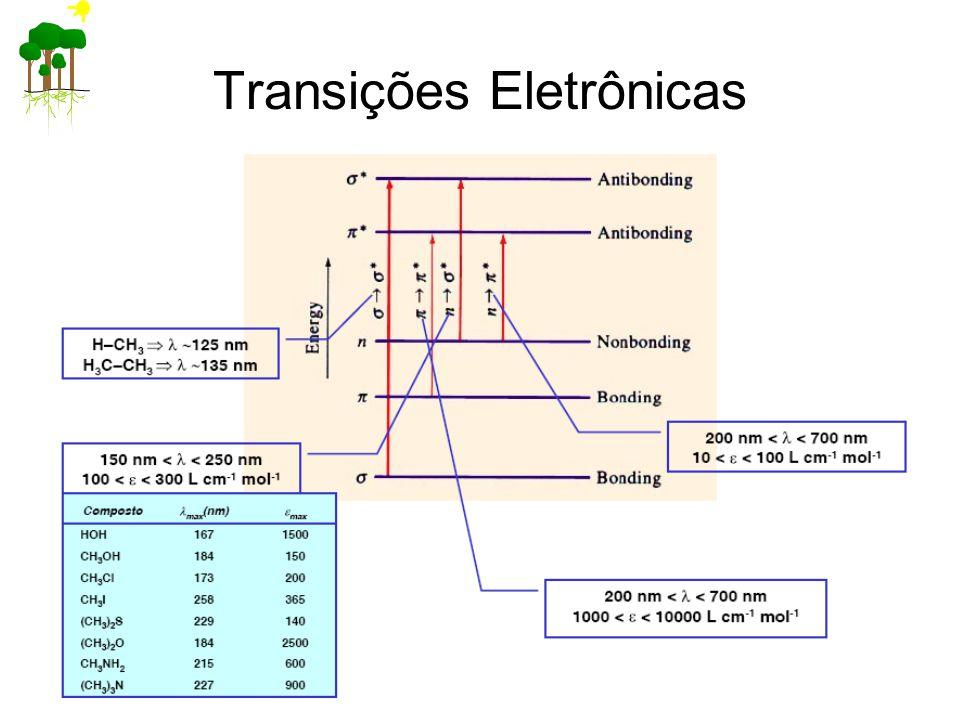 Transições Eletrônicas