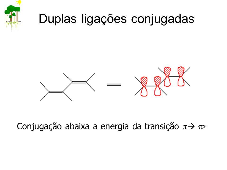 Duplas ligações conjugadas Conjugação abaixa a energia da transição   