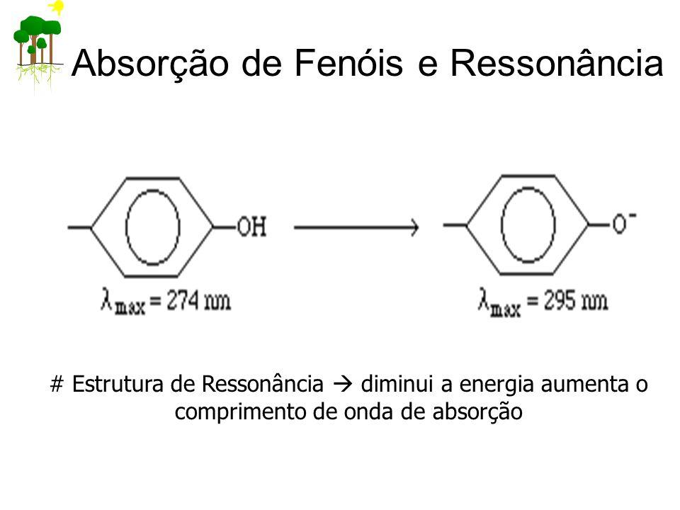 Absorção de Fenóis e Ressonância # Estrutura de Ressonância  diminui a energia aumenta o comprimento de onda de absorção