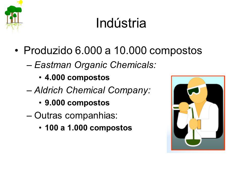 Indústria Produzido 6.000 a 10.000 compostos –Eastman Organic Chemicals: 4.000 compostos –Aldrich Chemical Company: 9.000 compostos –Outras companhias: 100 a 1.000 compostos