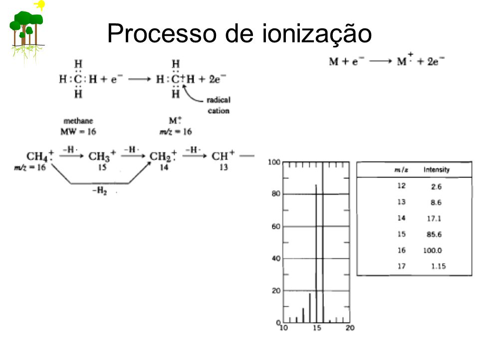 Processo de ionização