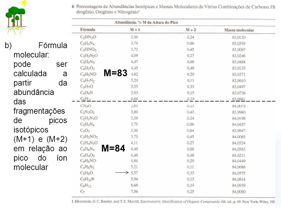 b) Fórmula molecular: pode ser calculada a partir da abundância das fragmentações de picos isotópicos (M+1) e (M+2) em relação ao pico do íon molecular M=83 M=84