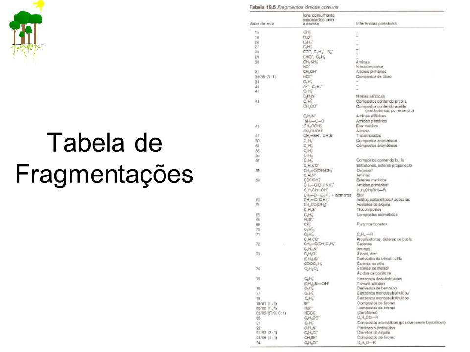 Tabela de Fragmentações