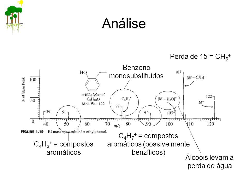 Análise Perda de 15 = CH 3 + C 4 H 7 + = compostos aromáticos (possivelmente benzílicos) Benzeno monosubstituídos Álcoois levam a perda de água C 4 H 3 + = compostos aromáticos