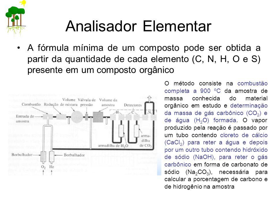 Analisador Elementar A fórmula mínima de um composto pode ser obtida a partir da quantidade de cada elemento (C, N, H, O e S) presente em um composto