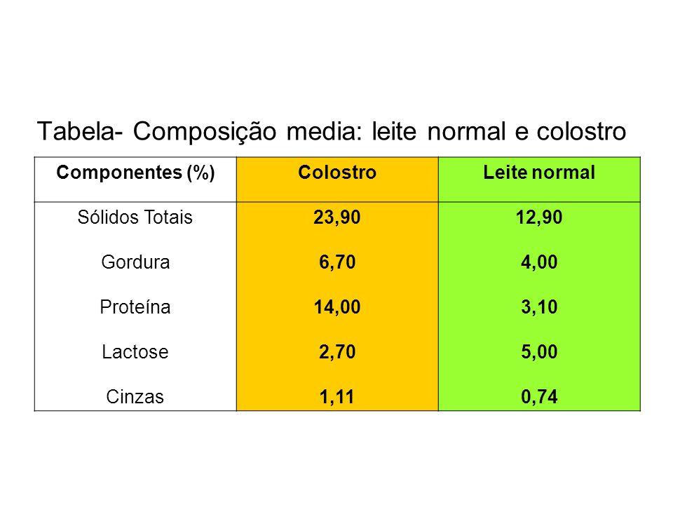 Tabela- Composição media: leite normal e colostro Componentes (%)ColostroLeite normal Sólidos Totais Gordura Proteína Lactose Cinzas 23,90 6,70 14,00