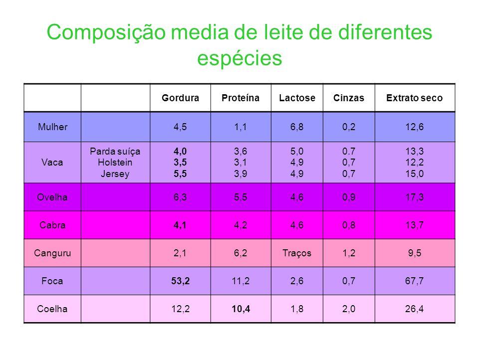 Composição media de leite de diferentes espécies GorduraProteínaLactoseCinzasExtrato seco Mulher4,51,16,80,212,6 Vaca Parda suíça Holstein Jersey 4,0 3,5 5,5 3,6 3,1 3,9 5,0 4,9 0.7 0,7 13,3 12,2 15,0 Ovelha6,35,54,60,917,3 Cabra4,14,24,60,813,7 Canguru2,16,2Traços1,29,5 Foca53,211,22,60,767,7 Coelha12,210,41,82,026,4