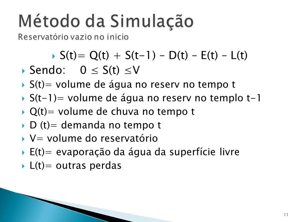  S(t)= Q(t) + S(t-1) – D(t) – E(t) – L(t)  Sendo: 0 ≤ S(t) ≤V  S(t)= volume de água no reserv no tempo t  S(t-1)= volume de água no reserv no templo t-1  Q(t)= volume de chuva no tempo t  D (t)= demanda no tempo t  V= volume do reservatório  E(t)= evaporação da água da superfície livre  L(t)= outras perdas 11