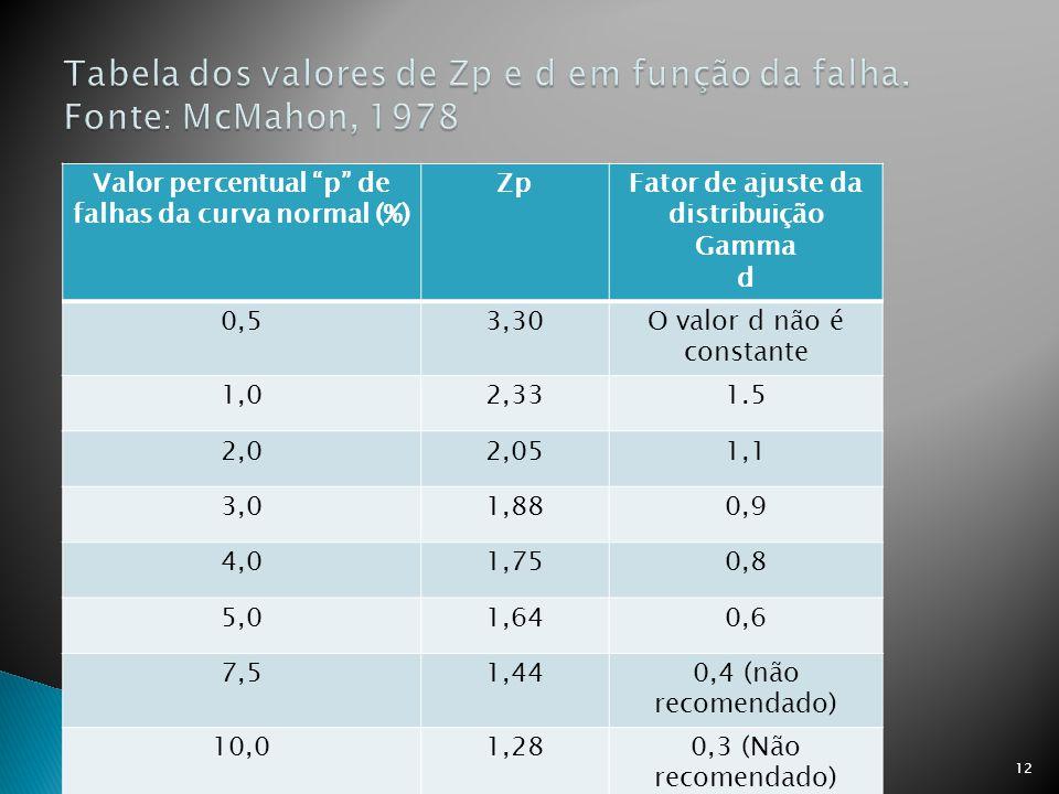12 Valor percentual p de falhas da curva normal (%) ZpFator de ajuste da distribuição Gamma d 0,53,30O valor d não é constante 1,02,331.5 2,02,051,1 3,01,880,9 4,01,750,8 5,01,640,6 7,51,440,4 (não recomendado) 10,01,280,3 (Não recomendado)