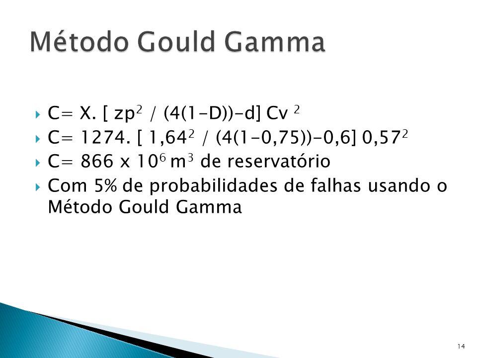  C= X. [ zp 2 / (4(1-D))-d] Cv 2  C= 1274.