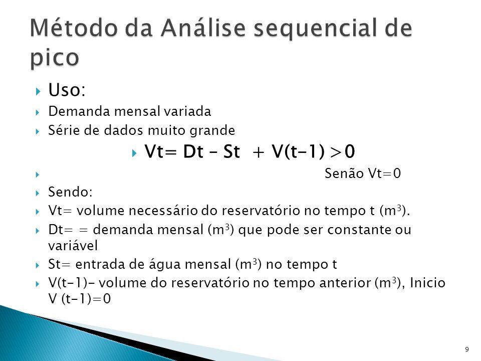 Uso:  Demanda mensal variada  Série de dados muito grande  Vt= Dt – St + V(t-1) >0  Senão Vt=0  Sendo:  Vt= volume necessário do reservatório no tempo t (m 3 ).