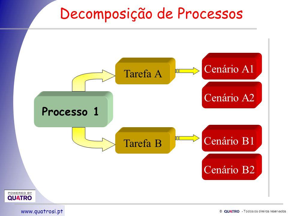 © - Todos os direiros reservados www.quatrosi.pt Decomposição de Processos Processo 1 Tarefa A Tarefa B Cenário A1 Cenário A2 Cenário B1 Cenário B2