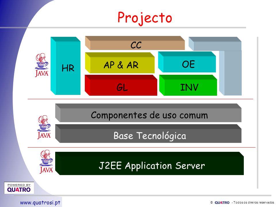 © - Todos os direiros reservados www.quatrosi.pt Programming Model Documentação actualizada Exemplos claros Erros típicos Politicas –Logging,Exception handling,etc Desenhado para re- utilização futura