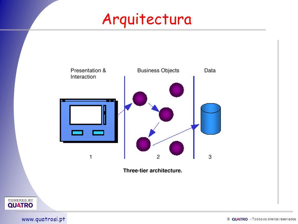 © - Todos os direiros reservados www.quatrosi.pt J2EE : Java 2 Enterprise Edition EJBsObject Model JDBCDataBase JNDINaming & Directory Services RMI-IOPTransport JMSMessaging JTATransações Suporte na Indústria SW SUN, IBM, Oracle, Compaq, HP......