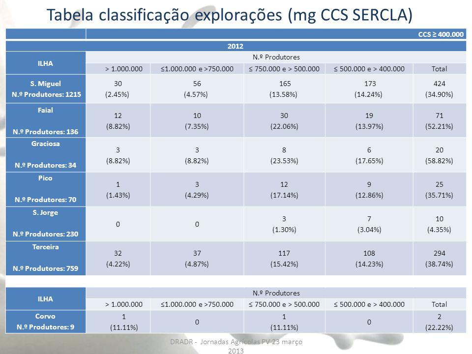 Tabela classificação explorações (mg CCS SERCLA) Dados: Média de 3 meses (Maio a Julho 2012) CCS ≥ 400.000 2012 ILHA N.º Produtores > 1.000.000≤1.000.