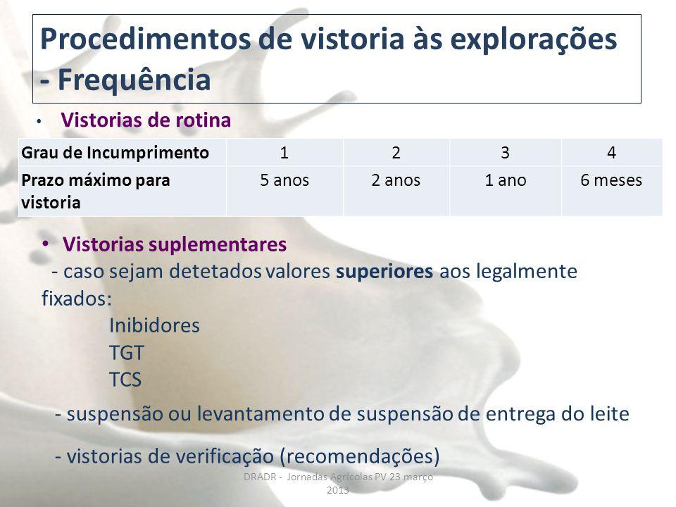 Procedimentos de vistoria às explorações - Frequência Grau de Incumprimento1234 Prazo máximo para vistoria 5 anos2 anos1 ano6 meses Vistorias de rotin