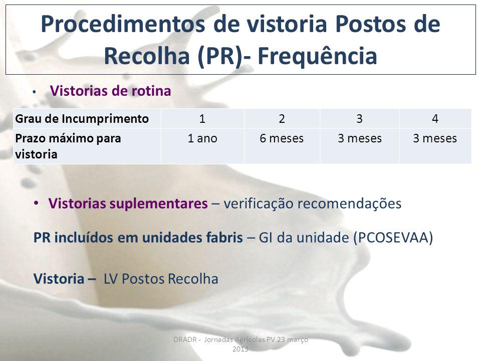 Procedimentos de vistoria Postos de Recolha (PR)- Frequência Vistorias de rotina Vistorias suplementares – verificação recomendações PR incluídos em u