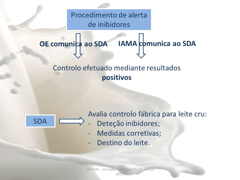 Procedimento de alerta de inibidores Controlo efetuado mediante resultados positivos IAMA comunica ao SDA SDA Avalia controlo fábrica para leite cru: