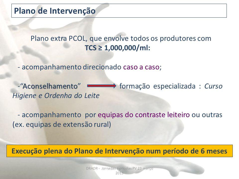 """Plano extra PCOL, que envolve todos os produtores com TCS ≥ 1,000,000/ml: - acompanhamento direcionado caso a caso; Aconselhamento -""""Aconselhamento"""" f"""
