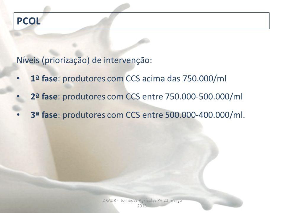 Níveis (priorização) de intervenção: 1ª fase: produtores com CCS acima das 750.000/ml 2ª fase: produtores com CCS entre 750.000-500.000/ml 3ª fase: pr