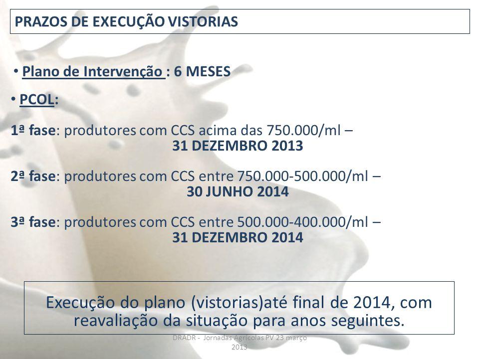 PCOL: 1ª fase: produtores com CCS acima das 750.000/ml – 31 DEZEMBRO 2013 2ª fase: produtores com CCS entre 750.000-500.000/ml – 30 JUNHO 2014 3ª fase