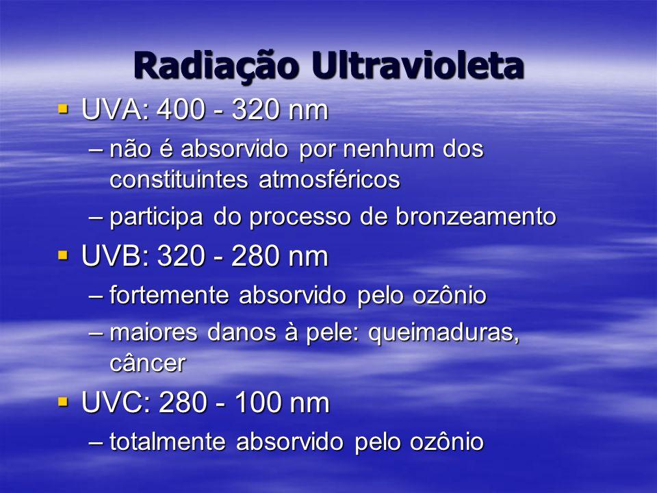 Radiação Ultravioleta  UVA: 400 - 320 nm –não é absorvido por nenhum dos constituintes atmosféricos –participa do processo de bronzeamento  UVB: 320 - 280 nm –fortemente absorvido pelo ozônio –maiores danos à pele: queimaduras, câncer  UVC: 280 - 100 nm –totalmente absorvido pelo ozônio