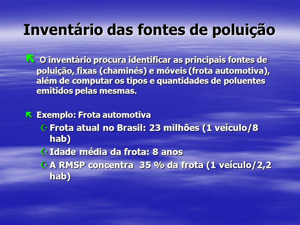 Inventário das fontes de poluição  O inventário procura identificar as principais fontes de poluição, fixas (chaminés) e móveis (frota automotiva), além de computar os tipos e quantidades de poluentes emitidos pelas mesmas.